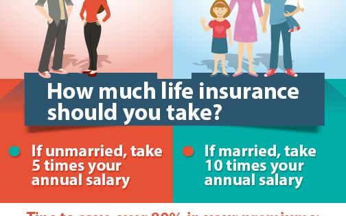 How Much Life Insurance Do You Need Life Insurance Facts Life