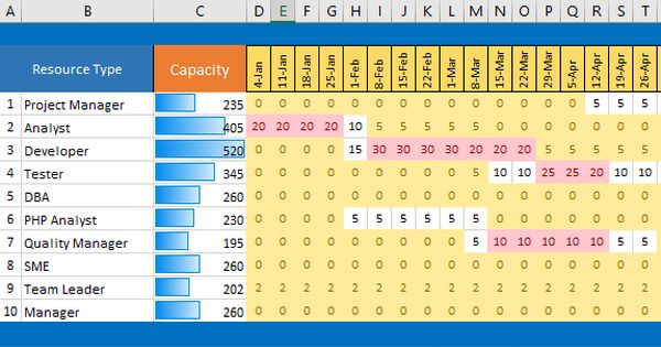 Excel Capacity Planner Capacity Planning Project Management