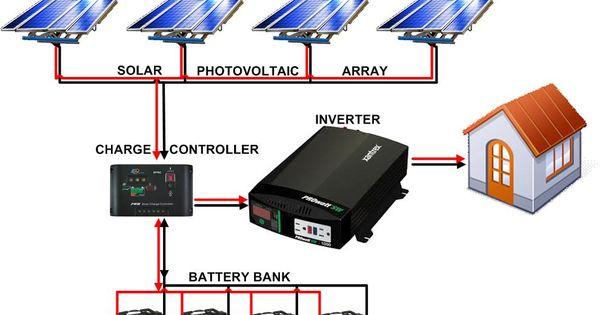 solar panel wiring diagram solar battery banks solar panel wiring diagram solar battery banks home system solar and solar panels