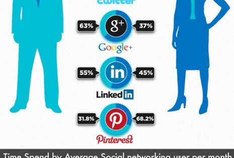 Social Media Infographic: Which Social Network Has The Highest User Activity? |