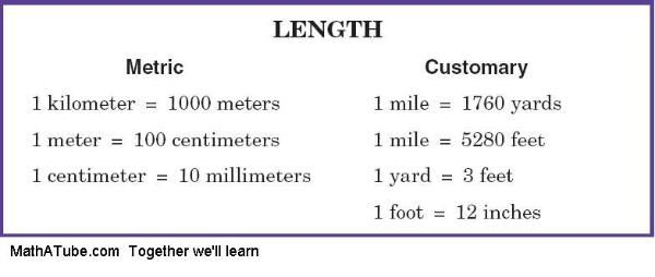 Imperial Distances 12 Inches To A Foot 3 Feet To A Yard 1760 Yards To A Mile Metric Units Of Measurement The Unit