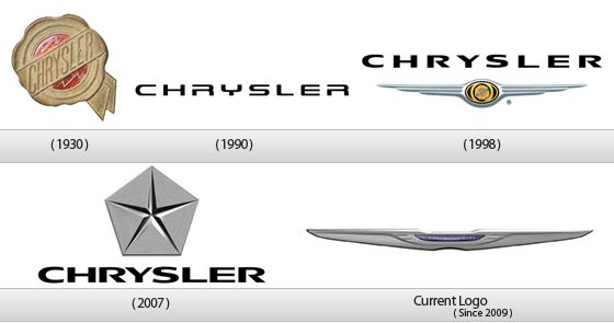 22 Corporate Brand Logo Evolution Of Automobile Groups Logo