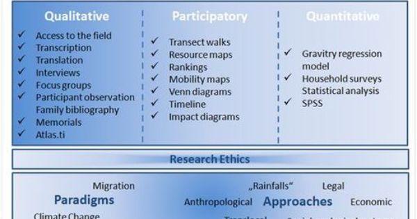 Quantitative Research Methods Google Search Quantitative Research Research Methods Knowledge Management