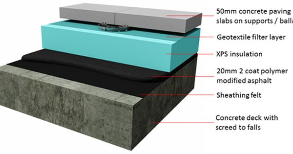 When To Use Mastic Asphalt Roofing Roofing Xps Insulation Concrete Deck
