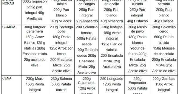 Dieta de 4000 calorias para aumentar masa muscular