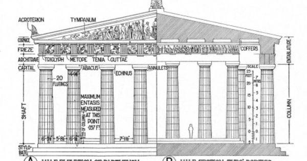 Parthenon Ancient Greek Architecture Parthenon Classical