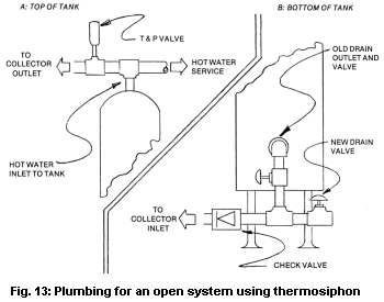 7 Solar Water Heating System Designs Backwoods Home Magazine