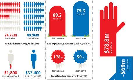 South V North Korea How Do The Two Countries Compare Visualised North Korea Korea South Korea