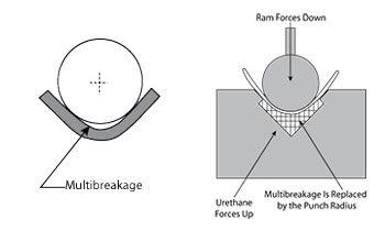 Bending Basics Why Do Die Angles Change Metal Working Sheet Metal Work Metal Working Tools