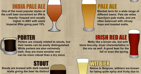 Helpful Craft Beer Style Chart..and now ya know! | craft ...
