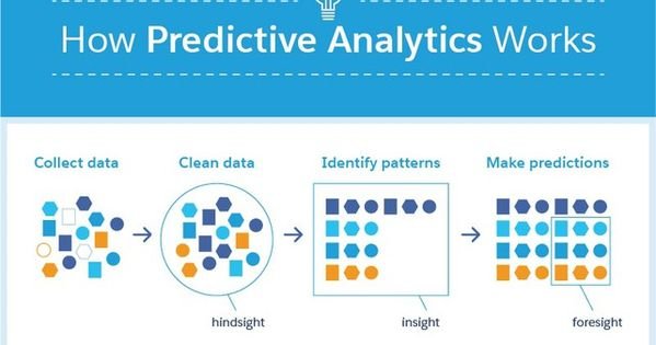 Know About Data Mining Predictive Analytics Infographic What
