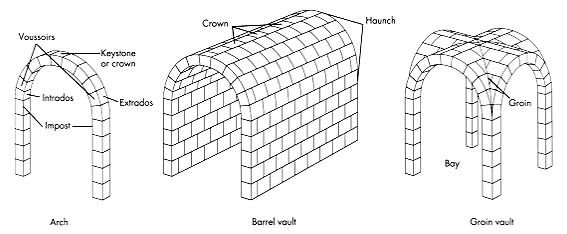 roman concrete construction  diagram   barrel vault  groin vault