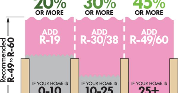 Martino Home Improvements Attic Insulation Savings Chart By Age Of Home Homeinsulation Homeimprove Home Insulation How To Install Gutters Home Improvement