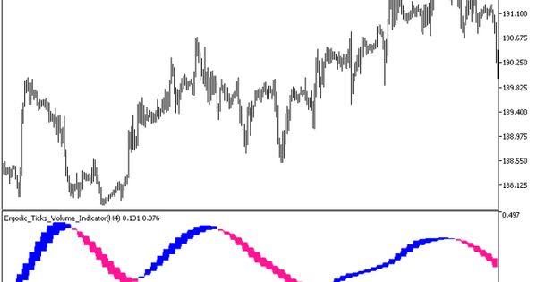 Ergodic Ticks Volume Indicator Htf Metatrader 5 Forex Indicator