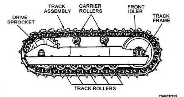 Track And Track Frames Track Roller Track Track Driving