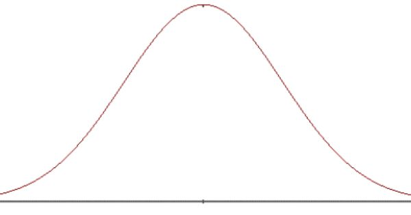 What Is A Bell Curve Normal Distribution Bell Curve Probability
