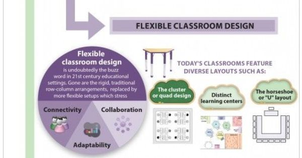 How Classroom Design Affects Learning ~ Classroom design affects student learning st century