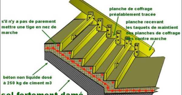 Escalier de jardin en b ton plan de coffrage id es pour la maison pinterest - Plan de coffrage ...