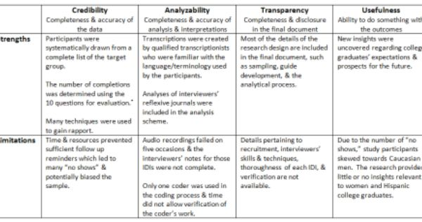 Weighing The Value Of Qualitative Research Outcomes Research