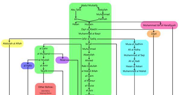 Essay religion islam