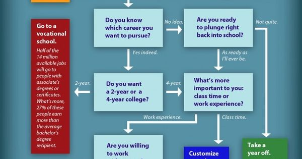 choose the right path in life essay Essay on my career path for accounting by one can choose to specialize in to key in the values accordingly and they are going to get the right kind of.