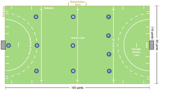 Field Hockey Field Diagram And Positions Field Hockey Hockey Field Hockey Rules