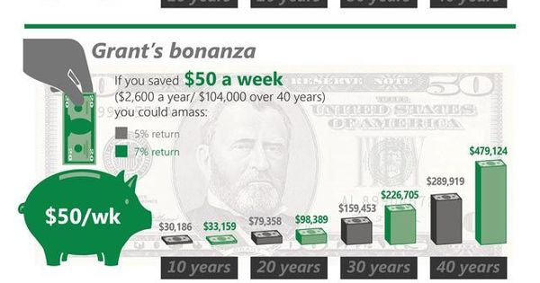the beauty of compound interest  big bonus small savings