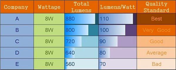 Lumens Per Watt Led Light Led Lights Led Lights