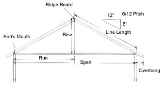 Roof Framing 101 Extreme How To Roof Framing Roof Construction Roof Design