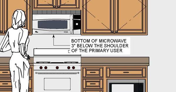 Click To Enlarge Kitchens Baths In Lincoln Nebraska Kithen Design Rule 21 Illustration