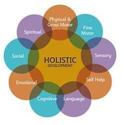 Holistic Development Refers To How All Aspects Of Child Development Are Interrelated Holistic Education Child Development Theories Child Development Activities