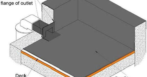 Image Result For Flat Concrete Roof Parapet Wall Drainage