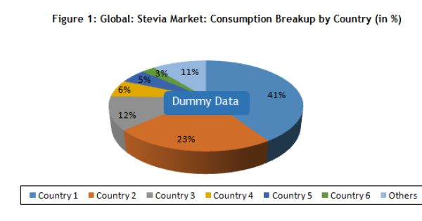Stevia Market Size Share Price Trends And Analysis 2020 2025 Industrial Trend Stevia Marketing
