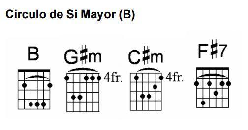 Círculo De Si Mayor Guitarras Guitarra Acustica Acordes De Guitarra