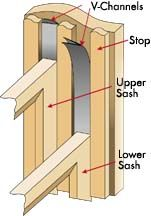 How To Weather Stripping Double Hung Windows Tools Hammer Tape Measure Utility Knife Materi Weather Stripping Windows Weather Stripping Double Hung Windows
