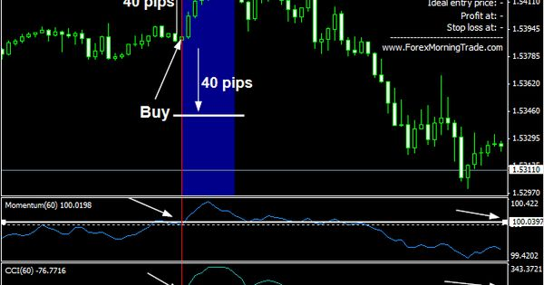 Forex Morning Trade Trading System Forex Trading Basics Forex