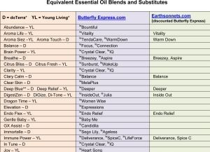 Find Similar Essential Oils You Can Use As Equivalents And Substitutes Body Essential Oils Essential Oil Blends Essential Oil Uses