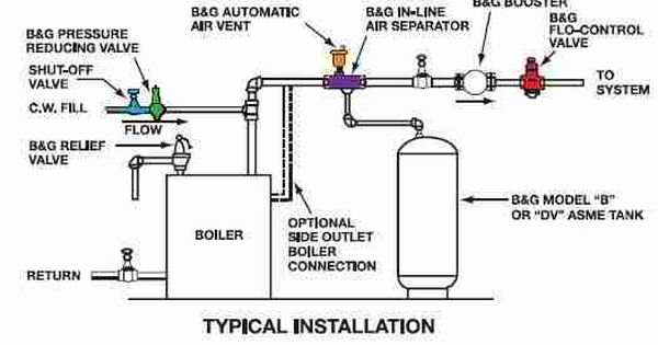 Electric Boiler For Forced Hot Water Heat System Google Search