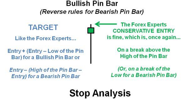 Profitable pin bar strategy