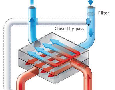 Heat Recovery Ventilation Systems Atlantics Australasia Heat