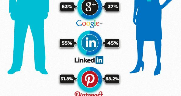 User Activity Comparison of Popular Social Networking Sites : http://goo.gl/m6gkP - SocialNetworks