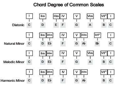 Scale Degrees Of Common Scales Music Theory