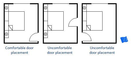 إذا كان الباب عند الرأس لا تحصل على وجهة نظر لطيفة من السرير عند دخول أحد للغرفة و لا تشعر بالحماية في Bedroom Floor Plans Small Bedroom Layout Bedroom Design