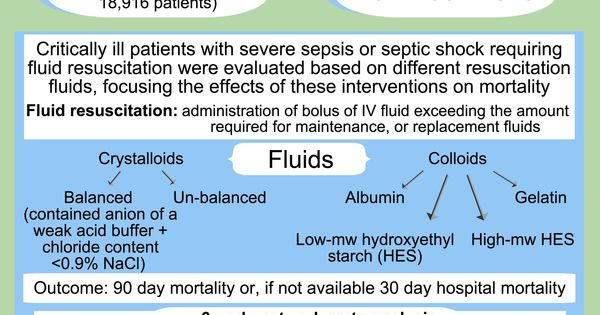 sepsis blood and fluid resuscitation Liberal versus restrictive intravenous fluid therapy for early septic  on  vasopressor infusions to maintain blood pressure and perfusion.
