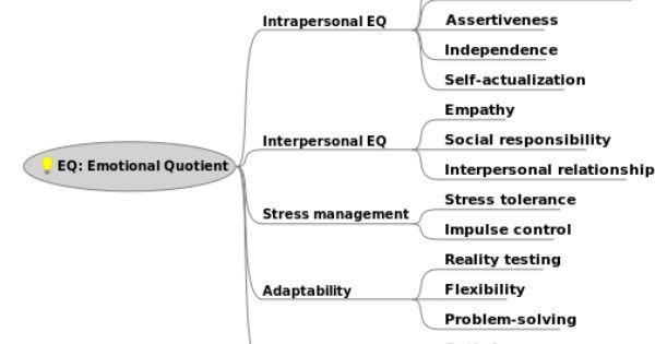 Emotional Quotient Eq Versus Intelligence Quotient Iq Eq Better Indicator Of Success Stress Tolerance Emotions Interpersonal Relationship