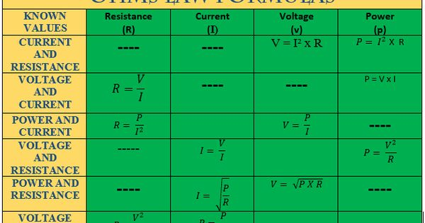Basic Electrical Formulas And Conversion Tables Cables Conversion Tables Electricity Ohms Law Formula