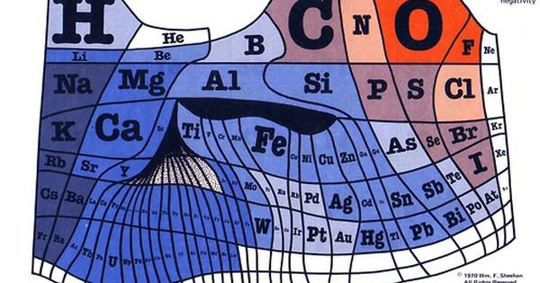The size of each space in the above periodic table represents (more