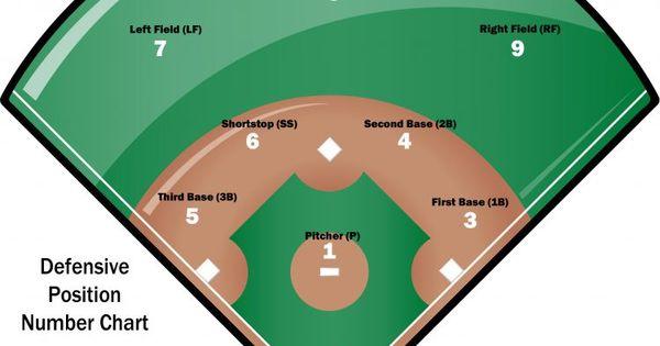 Baseball Field Labeled Google Search Positivity Baseball Lineup Baseball Field