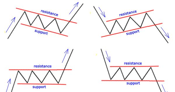 How To Use The Rectangles And Flags Chart Pattern In Forex Trading