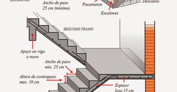Dimensiones para escaleras de casas antropometr a - Dimensiones escalera de caracol ...
